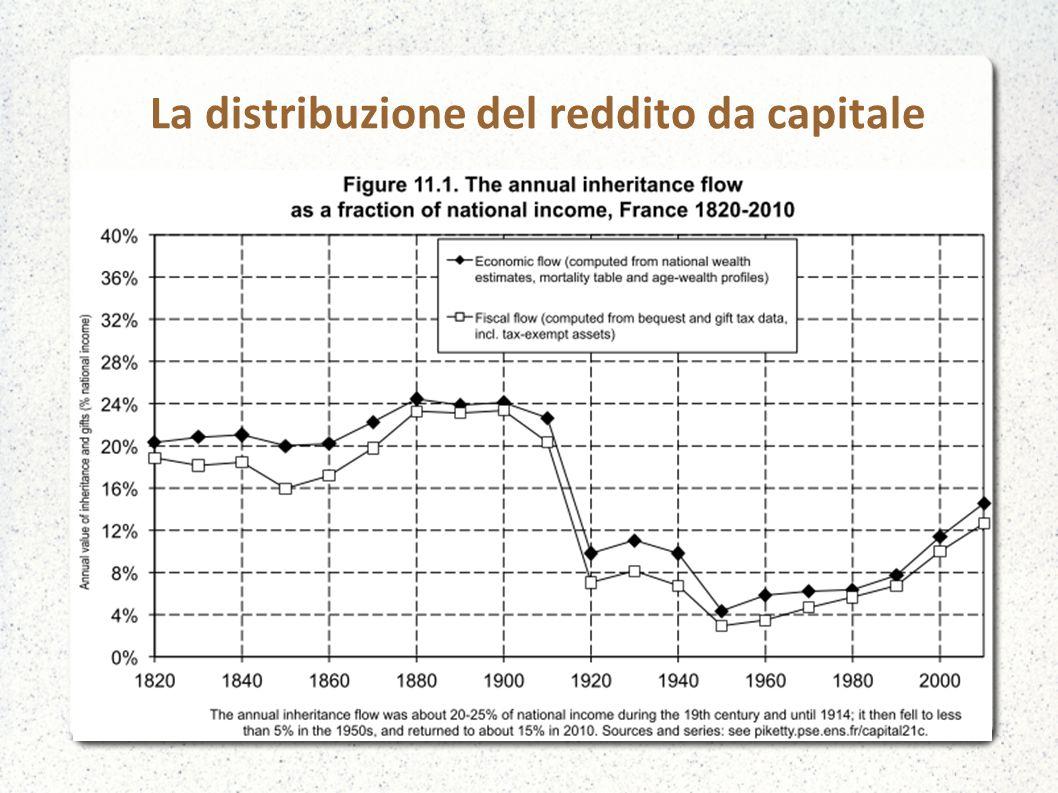 La distribuzione del reddito da capitale