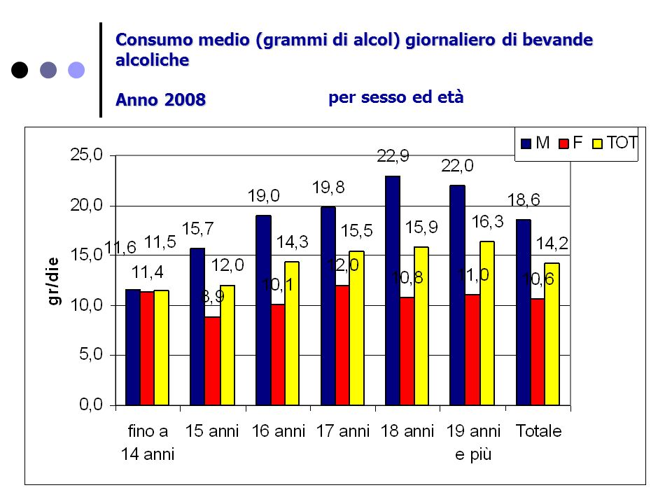 Consumo medio (grammi di alcol) giornaliero di bevande alcoliche
