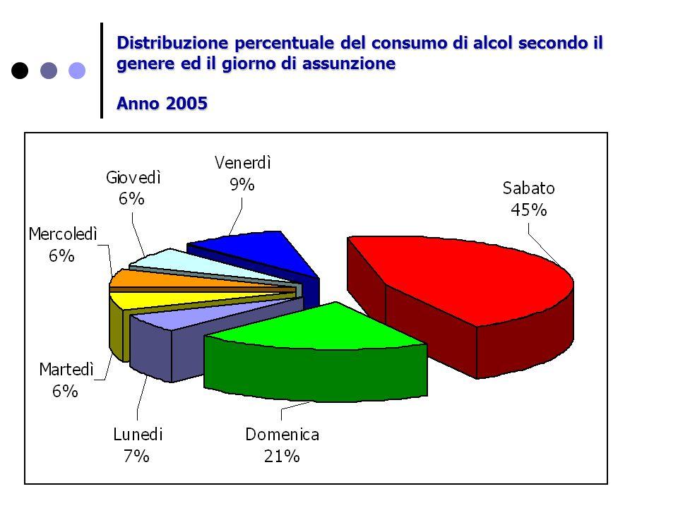 Distribuzione percentuale del consumo di alcol secondo il genere ed il giorno di assunzione