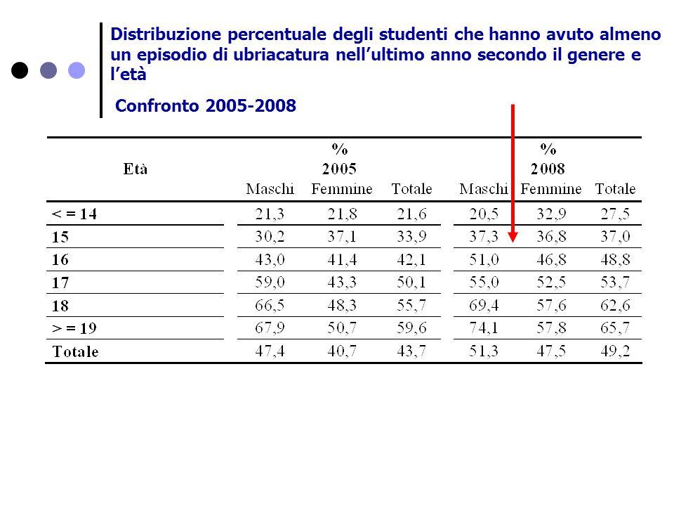 Distribuzione percentuale degli studenti che hanno avuto almeno un episodio di ubriacatura nell'ultimo anno secondo il genere e l'età