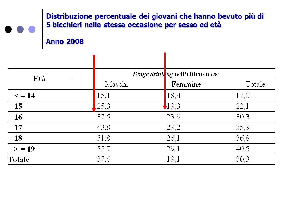 Distribuzione percentuale dei giovani che hanno bevuto più di 5 bicchieri nella stessa occasione per sesso ed età
