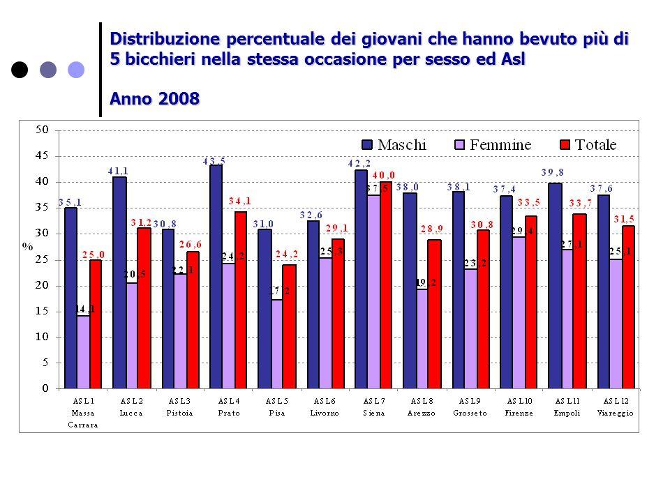 Distribuzione percentuale dei giovani che hanno bevuto più di 5 bicchieri nella stessa occasione per sesso ed Asl