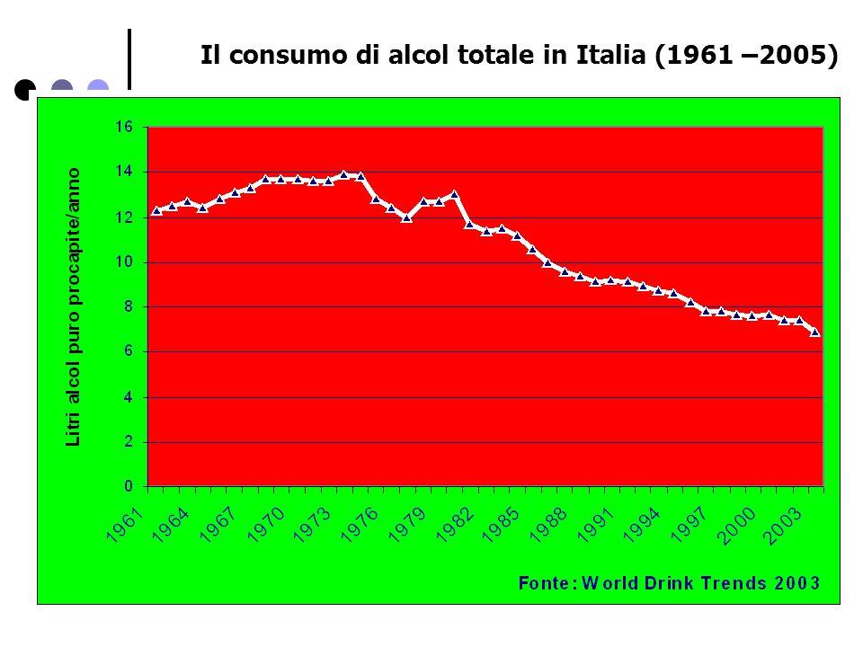 Il consumo di alcol totale in Italia (1961 –2005)