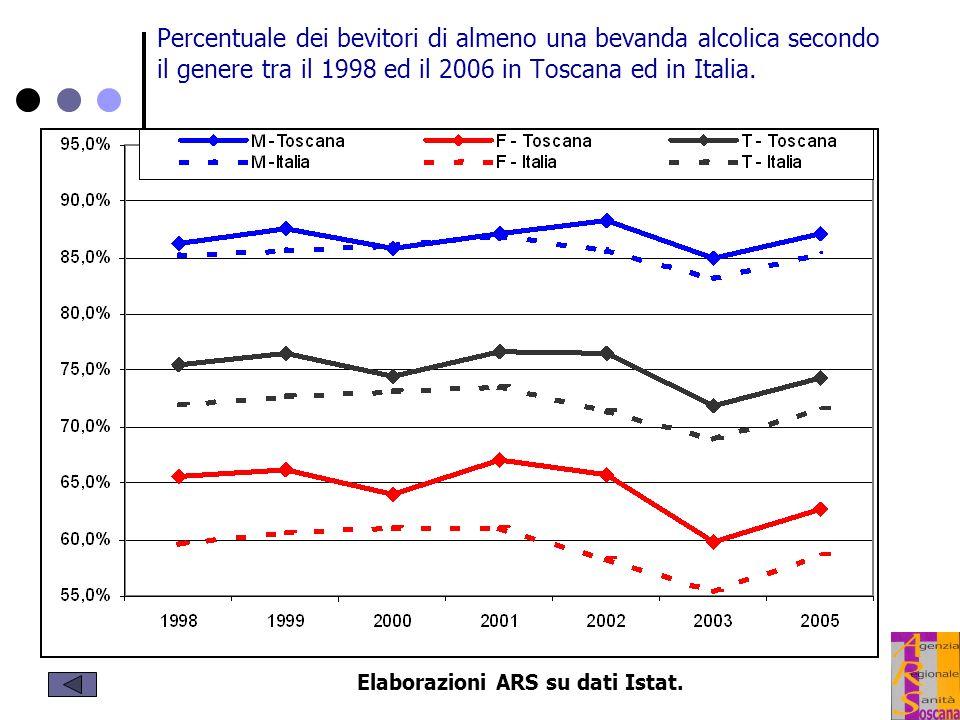 Elaborazioni ARS su dati Istat.