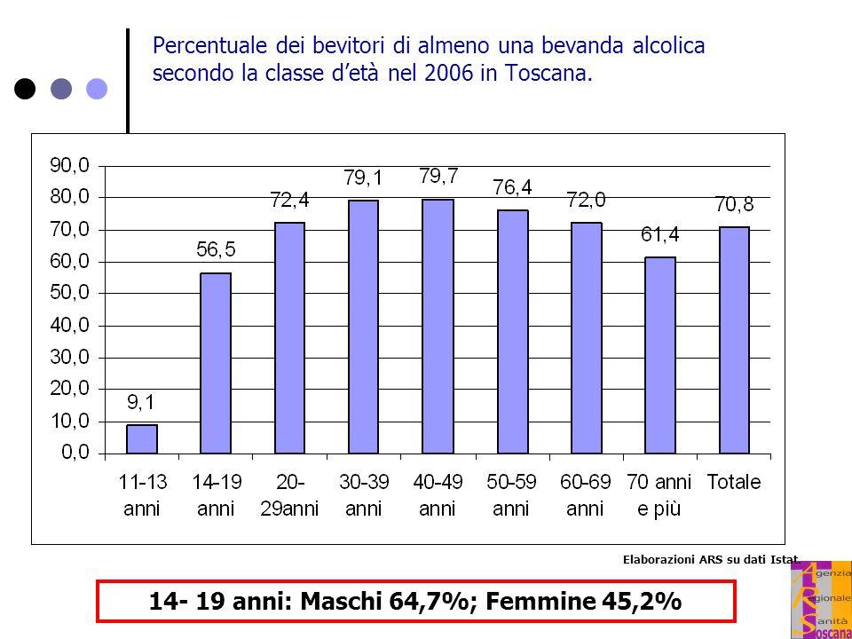 14- 19 anni: Maschi 64,7%; Femmine 45,2%