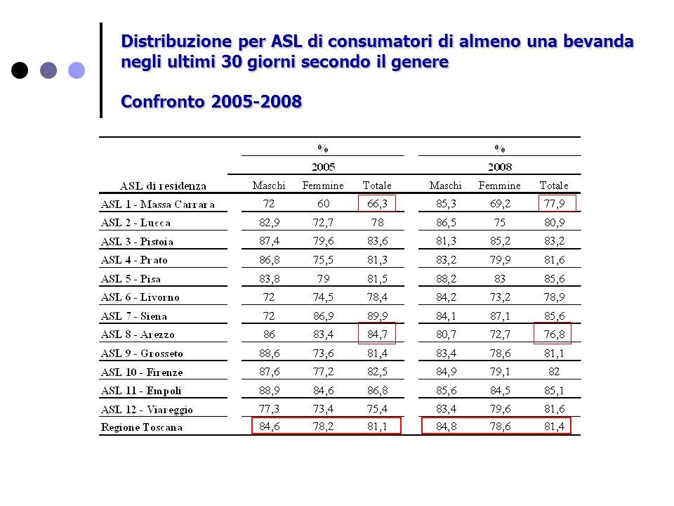 Distribuzione per ASL di consumatori di almeno una bevanda negli ultimi 30 giorni secondo il genere