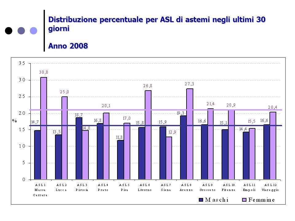 Distribuzione percentuale per ASL di astemi negli ultimi 30 giorni