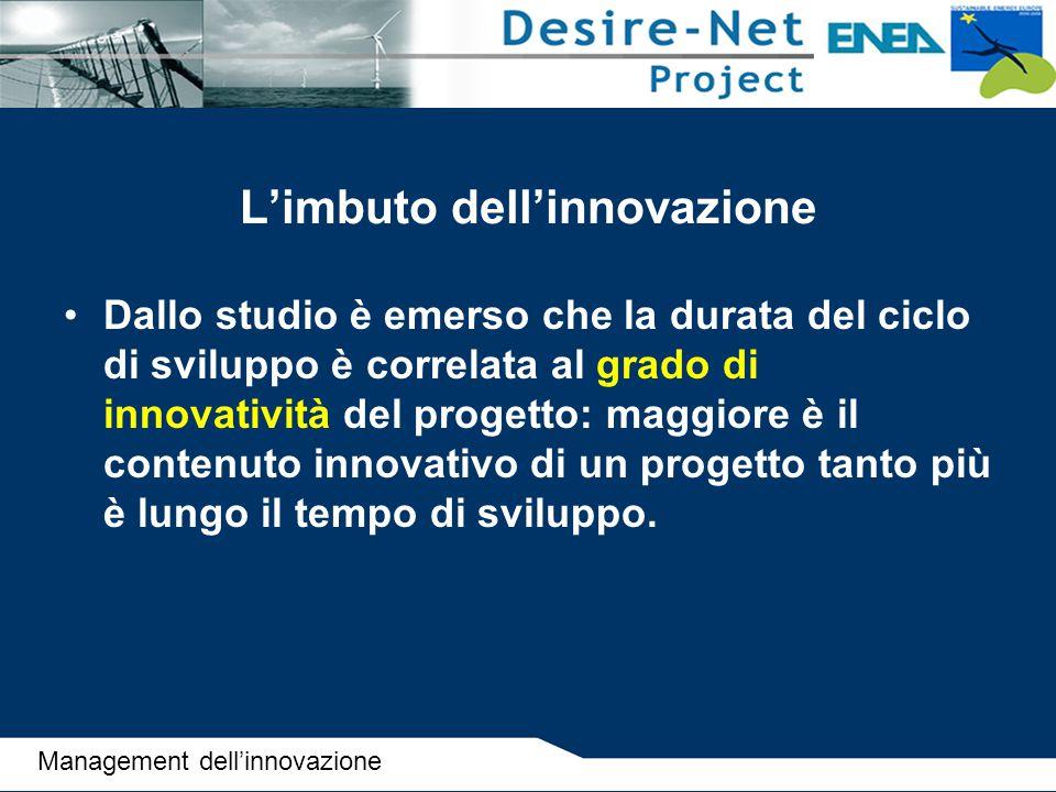 L'imbuto dell'innovazione