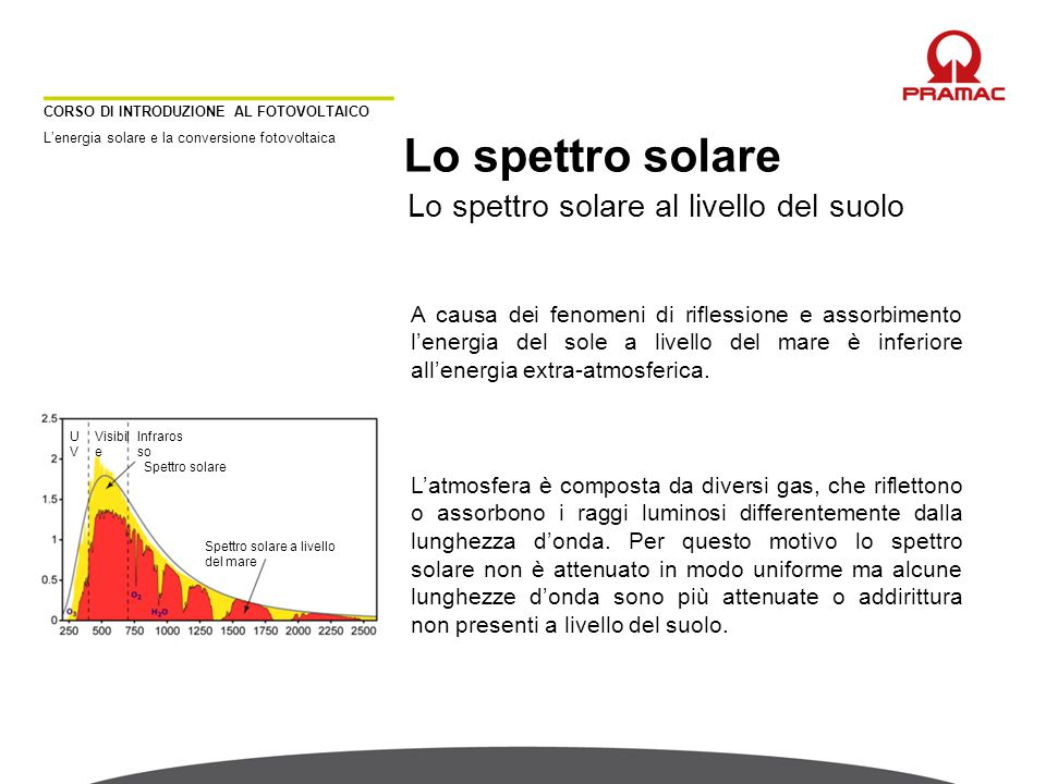 Lo spettro solare Lo spettro solare al livello del suolo