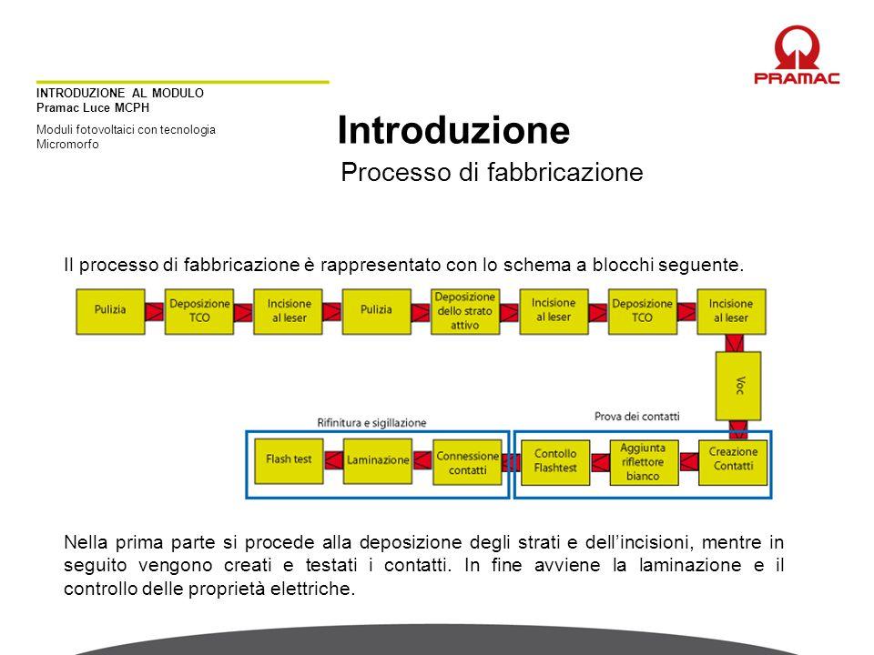 Introduzione Processo di fabbricazione