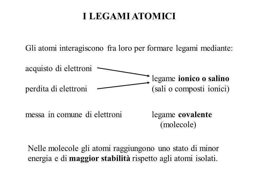 I LEGAMI ATOMICI Gli atomi interagiscono fra loro per formare legami mediante: acquisto di elettroni.