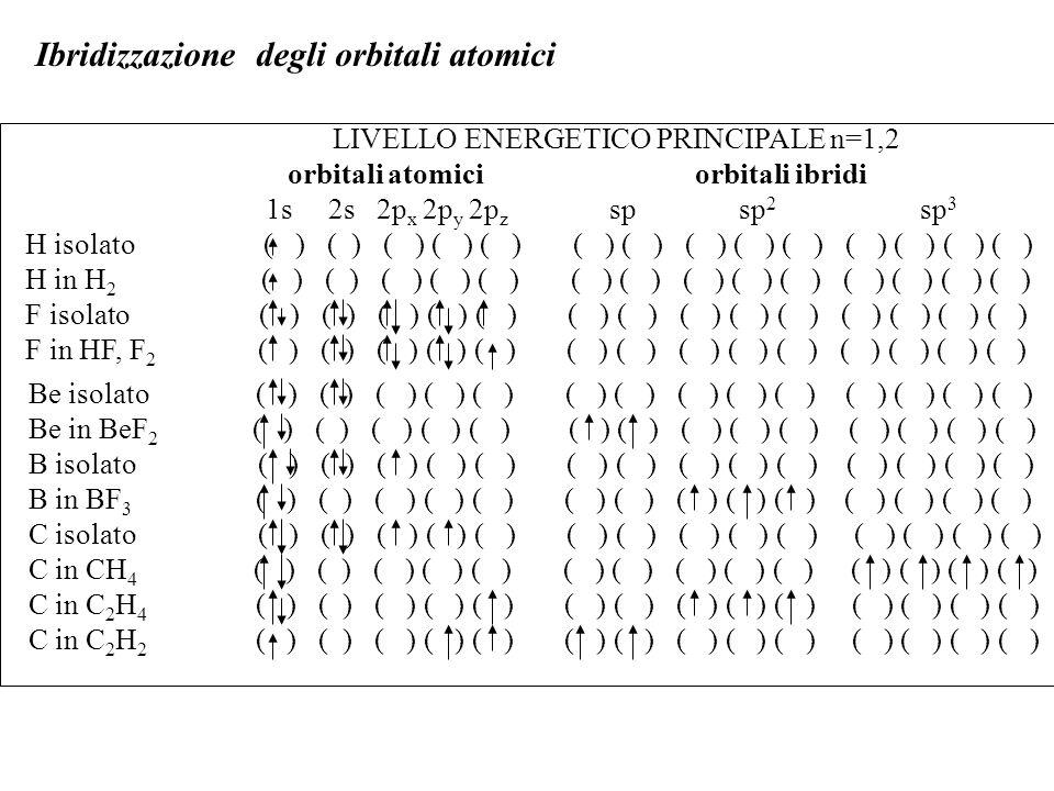 Ibridizzazione degli orbitali atomici