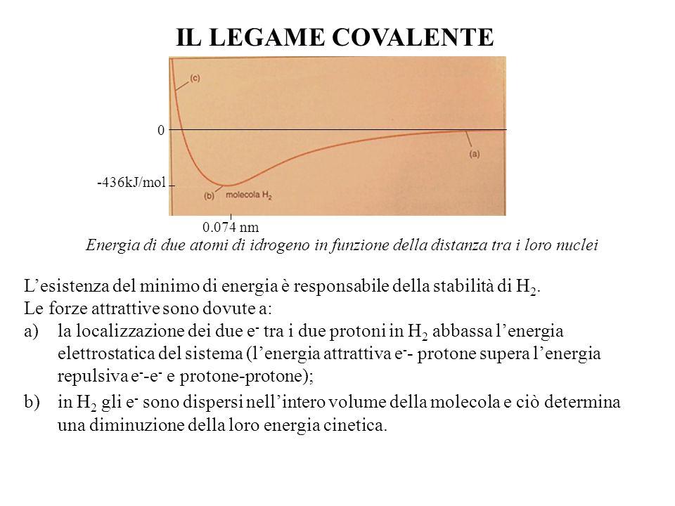 IL LEGAME COVALENTE -436kJ/mol. 0.074 nm. Energia di due atomi di idrogeno in funzione della distanza tra i loro nuclei.