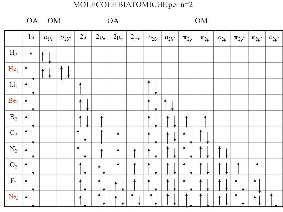 MOLECOLE BIATOMICHE per n=2