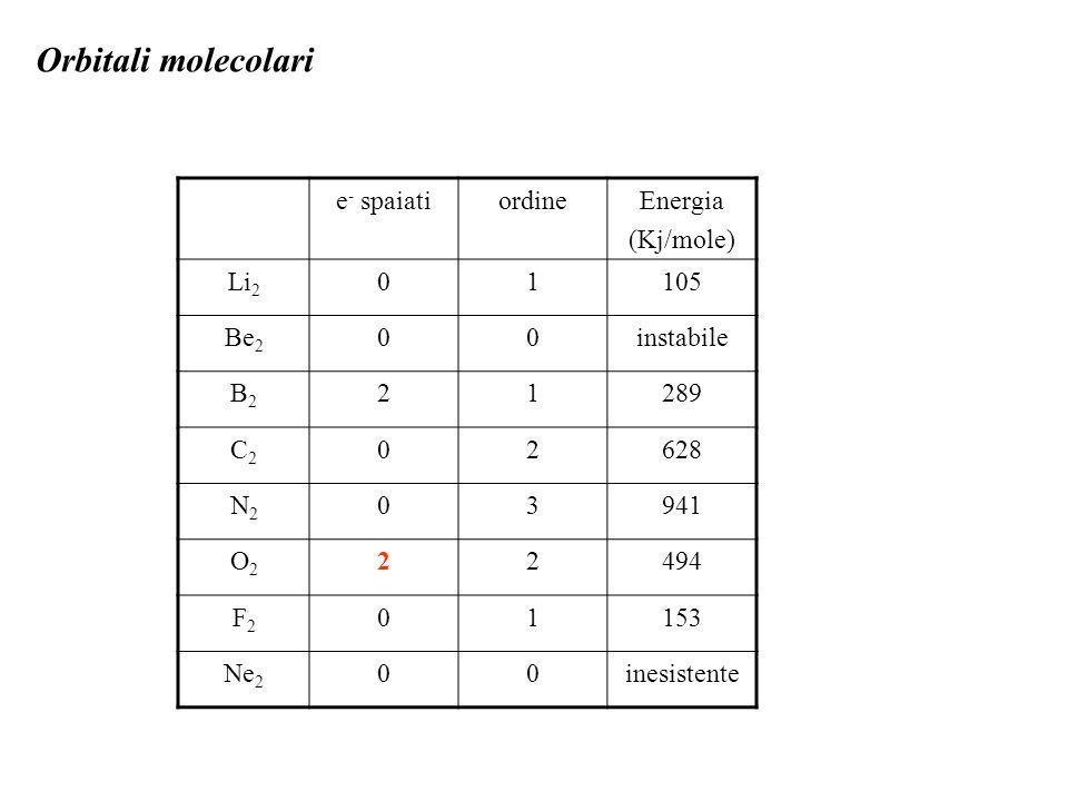 Orbitali molecolari e- spaiati ordine Energia (Kj/mole) Li2 1 105 Be2
