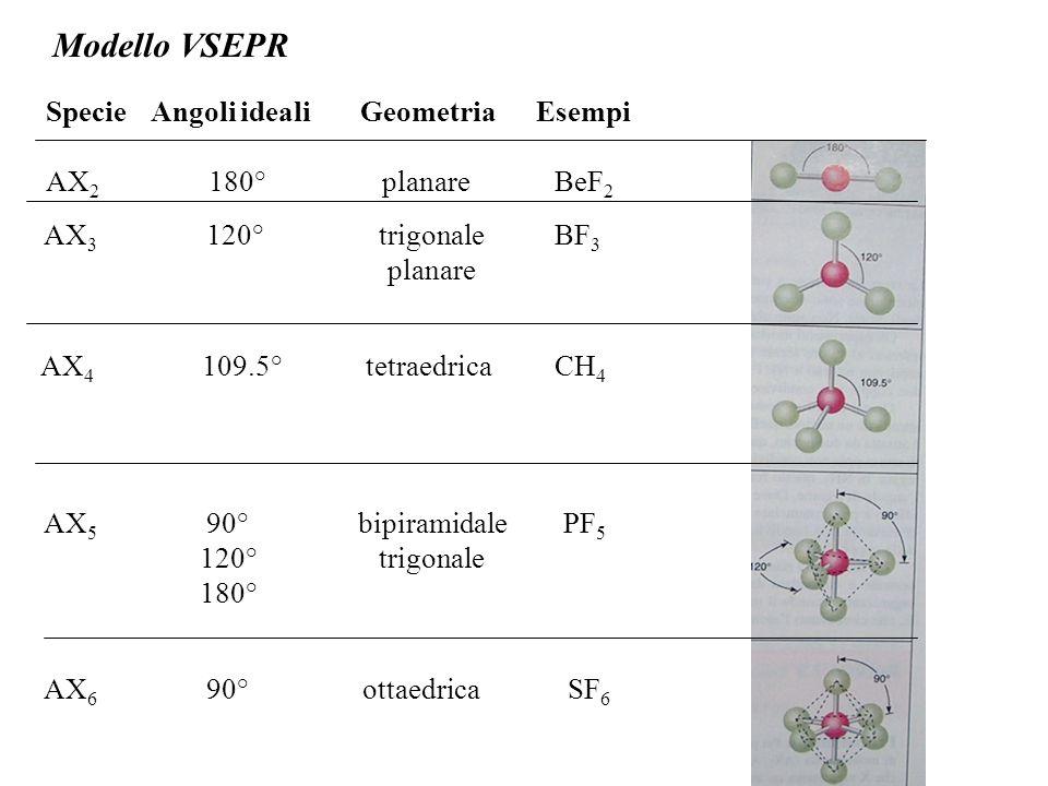 Modello VSEPR Specie Angoli ideali Geometria Esempi