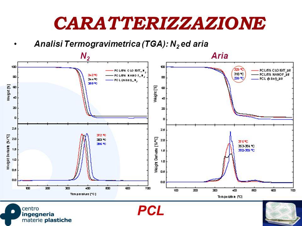 CARATTERIZZAZIONE PCL Analisi Termogravimetrica (TGA): N2 ed aria N2