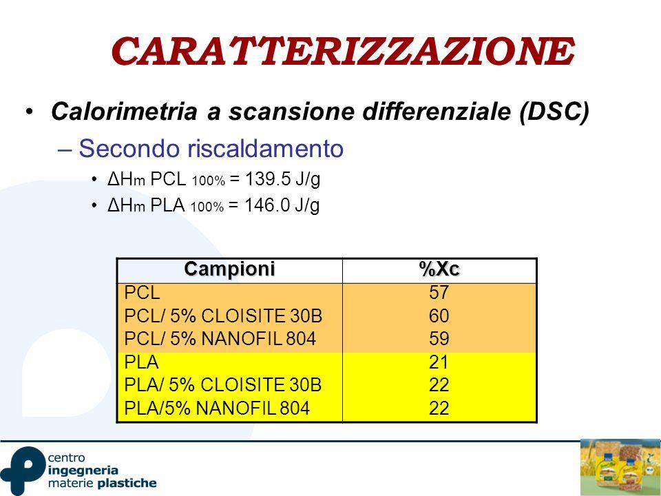 CARATTERIZZAZIONE Calorimetria a scansione differenziale (DSC)