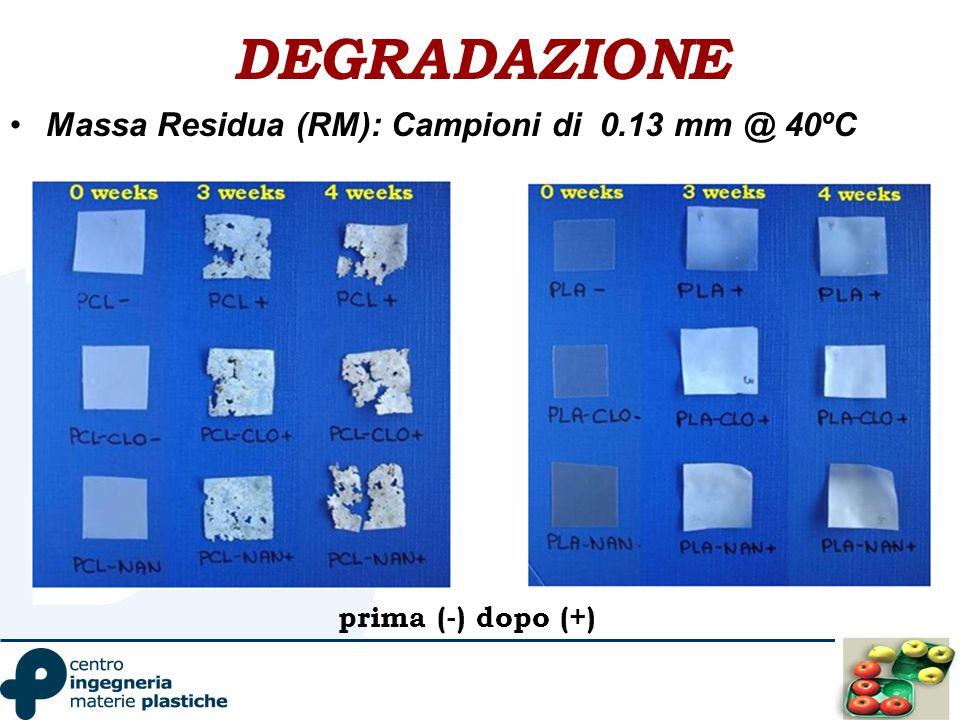 DEGRADAZIONE Massa Residua (RM): Campioni di 0.13 mm @ 40ºC