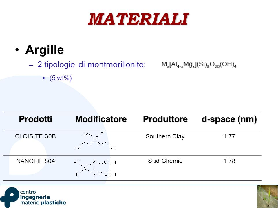 MATERIALI Argille Prodotti Modificatore Produttore d-space (nm)