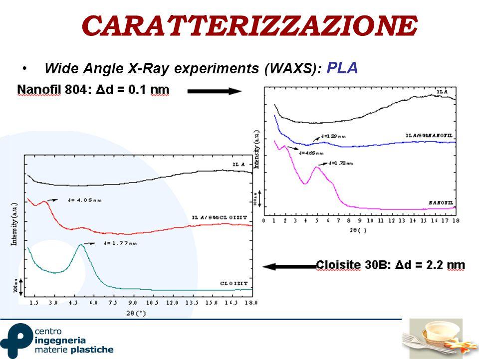 CARATTERIZZAZIONE Wide Angle X-Ray experiments (WAXS): PLA