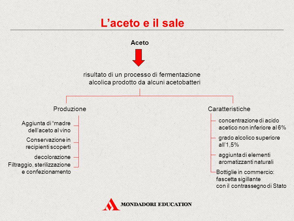 L'aceto e il sale Aceto. risultato di un processo di fermentazione alcolica prodotto da alcuni acetobatteri.