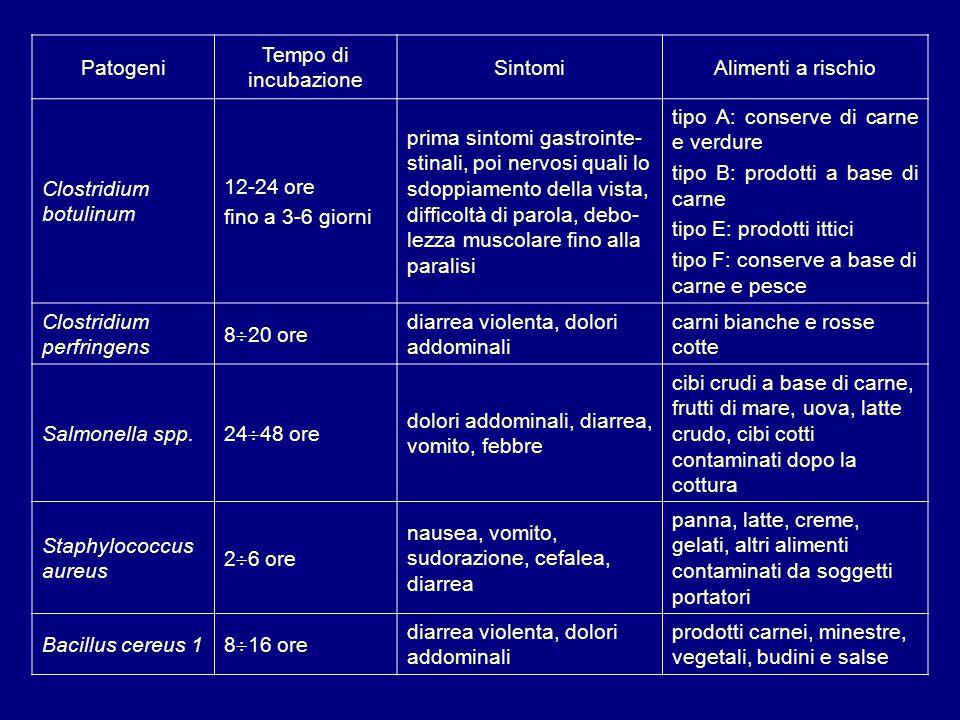 Patogeni Tempo di incubazione. Sintomi. Alimenti a rischio. Clostridium botulinum. 12-24 ore. fino a 3-6 giorni.