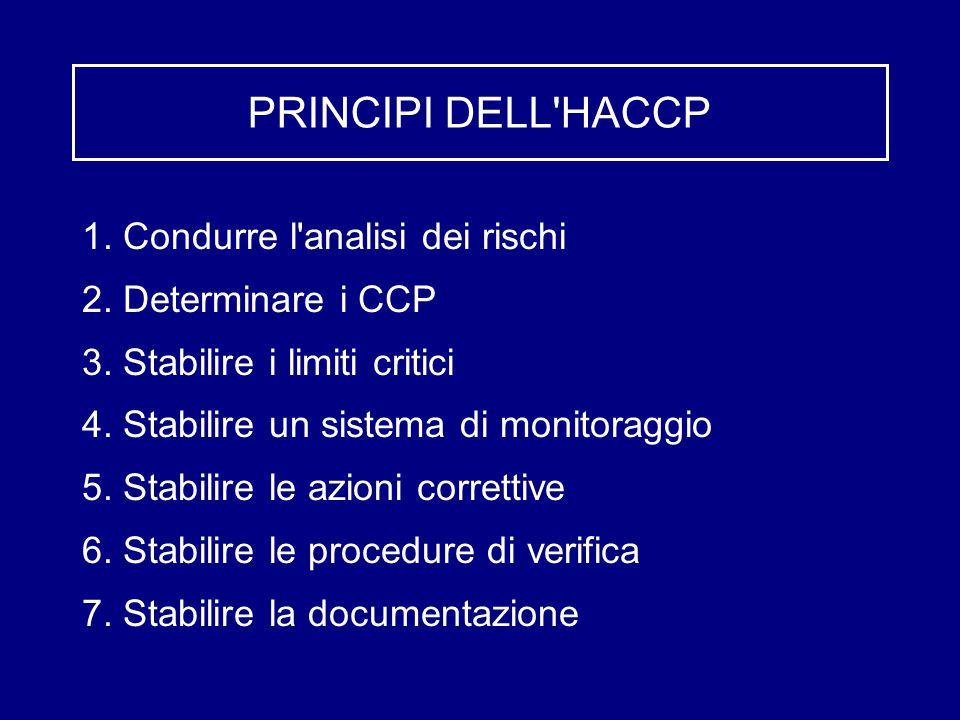 PRINCIPI DELL HACCP 1. Condurre l analisi dei rischi
