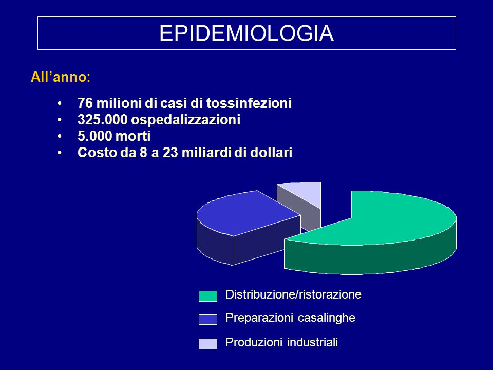 EPIDEMIOLOGIA All'anno: 76 milioni di casi di tossinfezioni