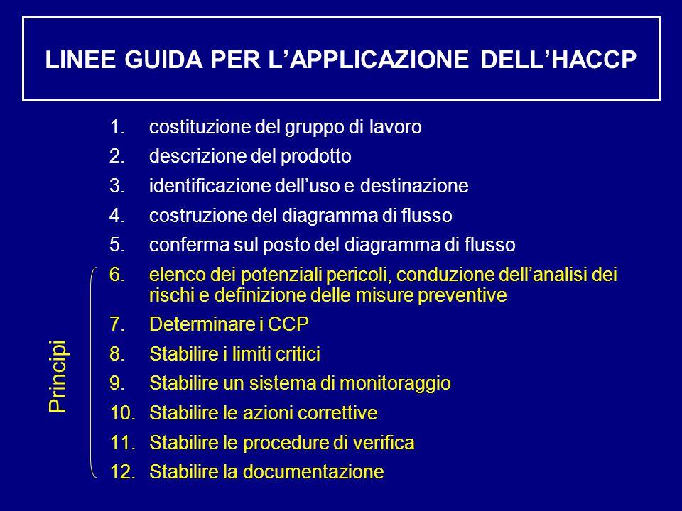 LINEE GUIDA PER L'APPLICAZIONE DELL'HACCP