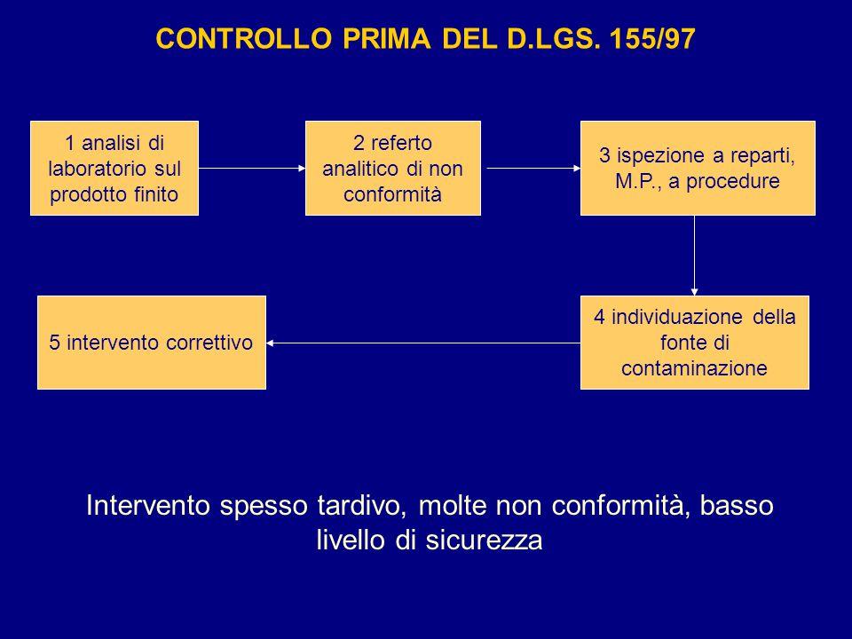 CONTROLLO PRIMA DEL D.LGS. 155/97