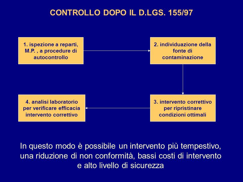CONTROLLO DOPO IL D.LGS. 155/97