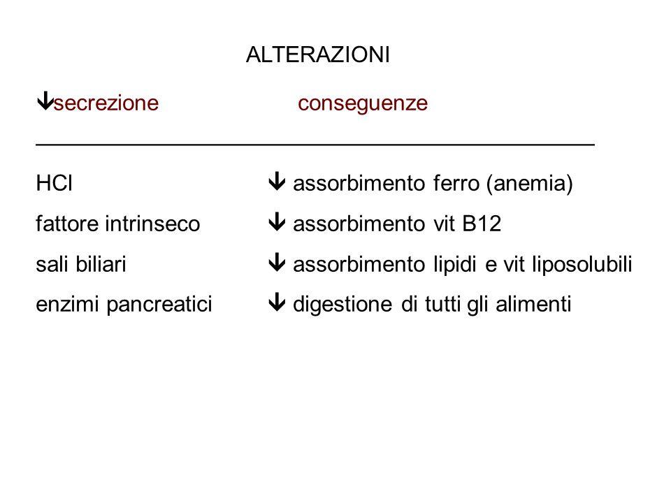 ALTERAZIONI secrezione conseguenze. ————————————————————————— HCl  assorbimento ferro (anemia)