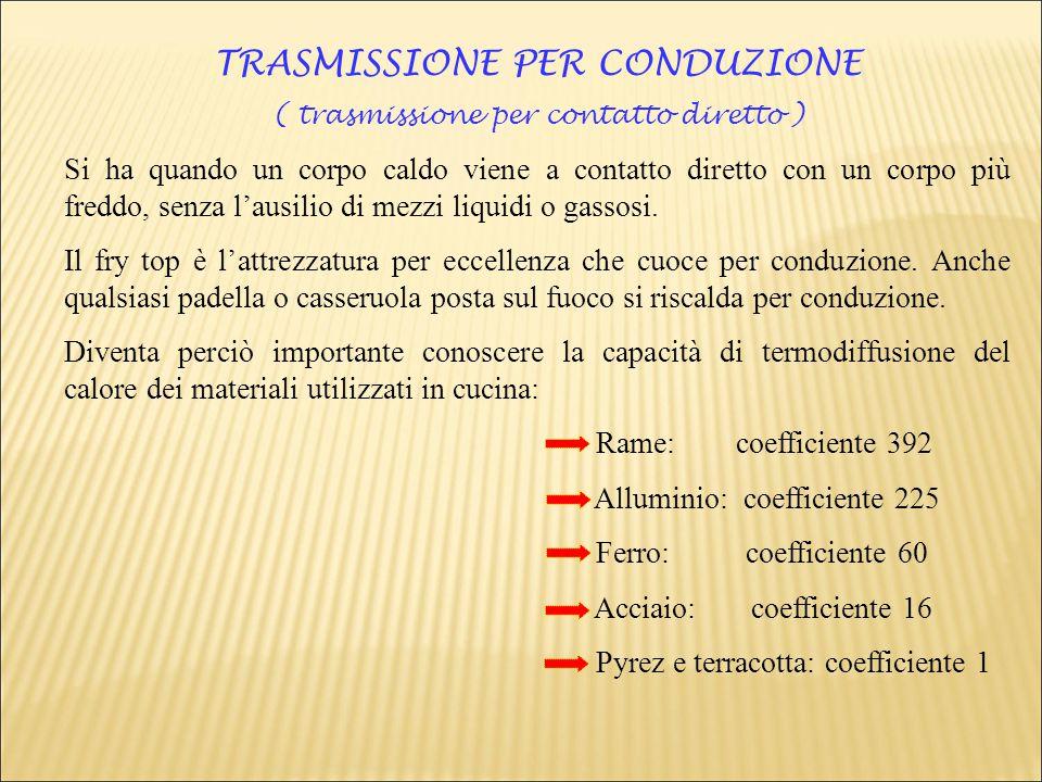 TRASMISSIONE PER CONDUZIONE