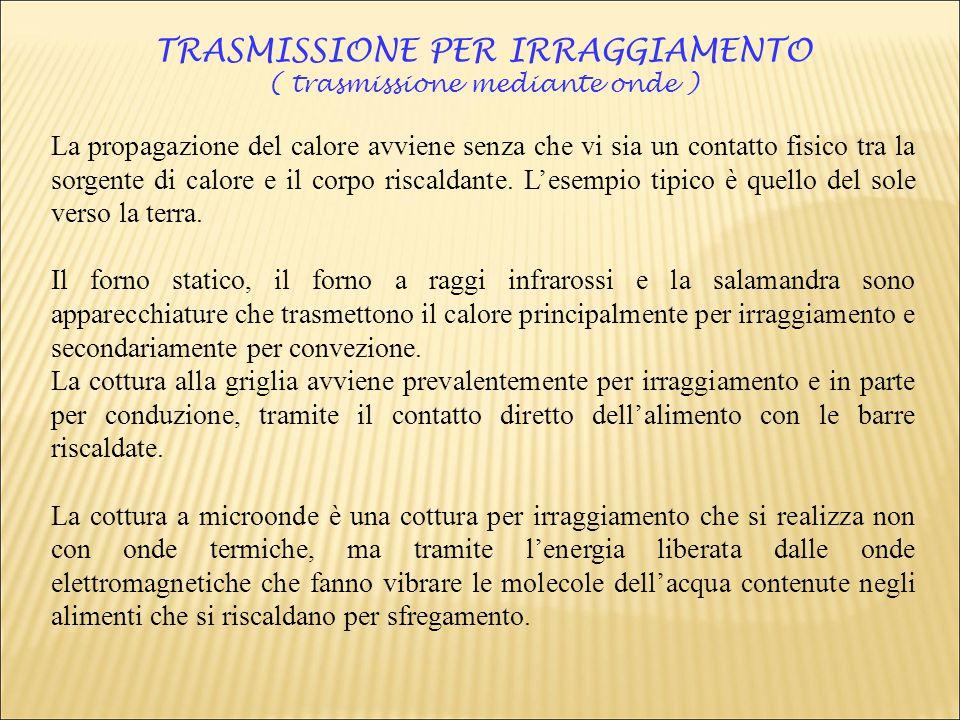 TRASMISSIONE PER IRRAGGIAMENTO