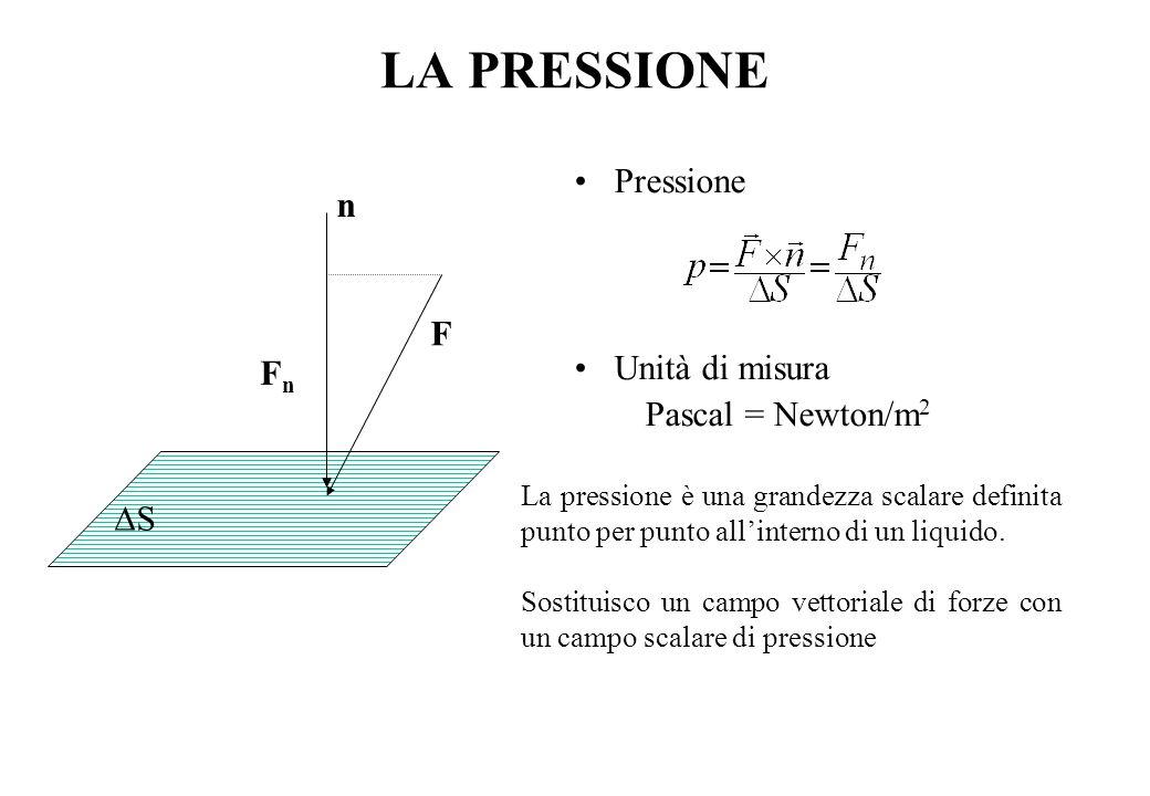 LA PRESSIONE Pressione n Unità di misura Pascal = Newton/m2 F Fn DS