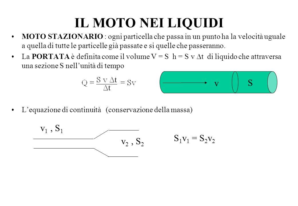 IL MOTO NEI LIQUIDI v S v1 , S1 S1v1 = S2v2 v2 , S2