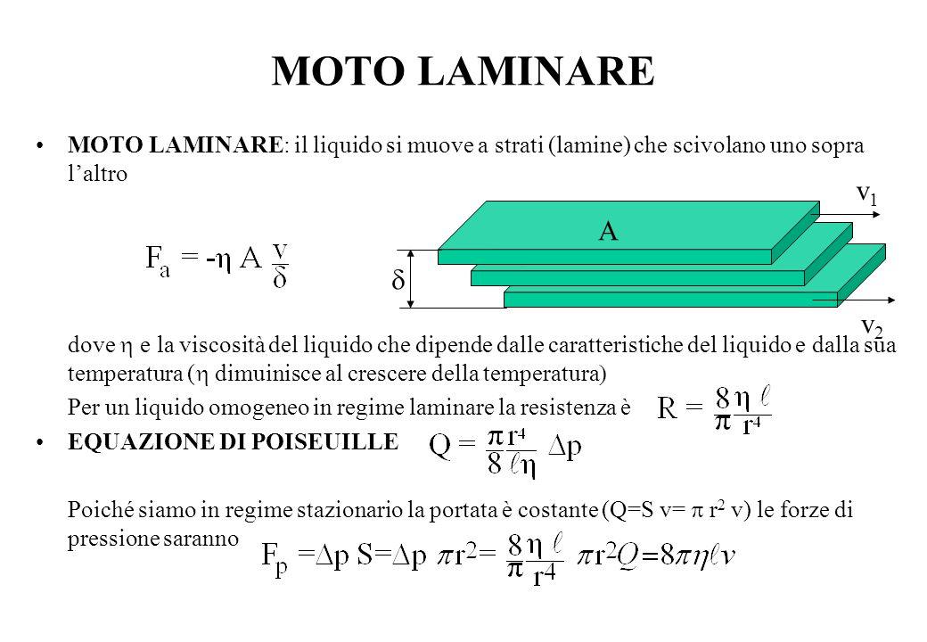 MOTO LAMINARE MOTO LAMINARE: il liquido si muove a strati (lamine) che scivolano uno sopra l'altro.