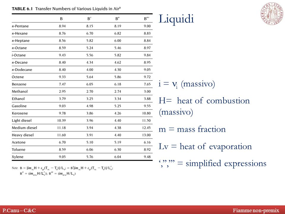 Liquidi i = ni (massivo) H= heat of combustion (massivo)