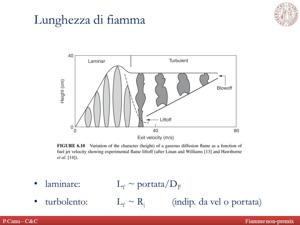Lunghezza di fiamma laminare: Lf ~ portata/DF
