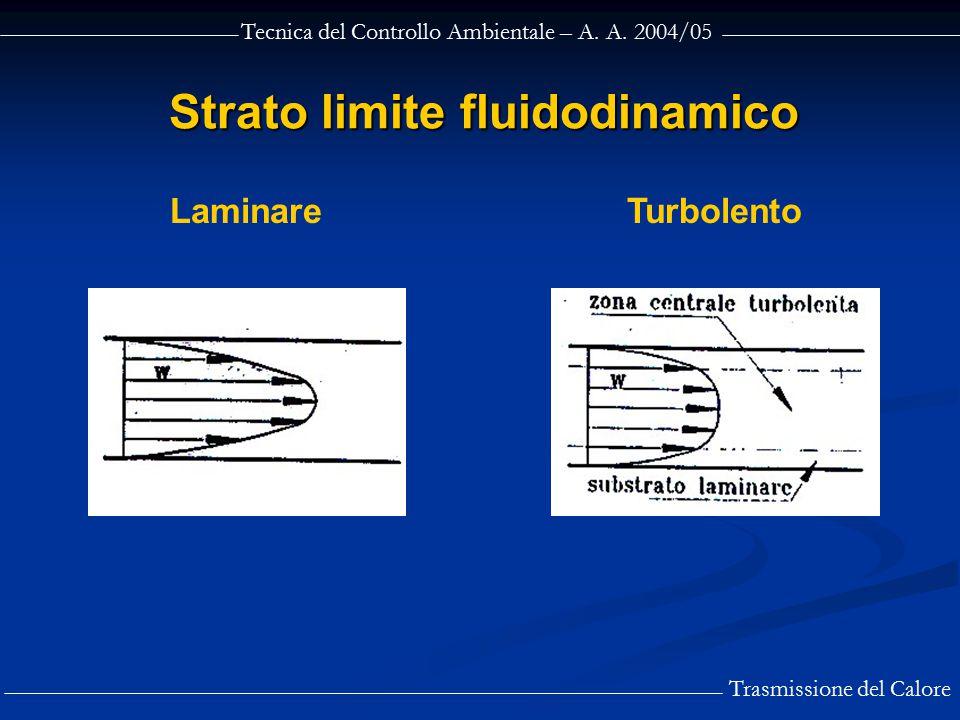 Strato limite fluidodinamico