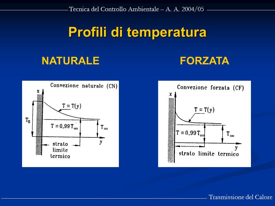 Profili di temperatura