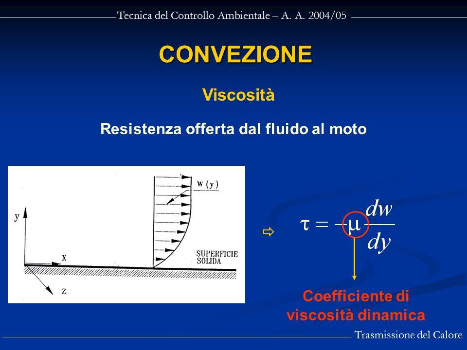 CONVEZIONE Viscosità Resistenza offerta dal fluido al moto 