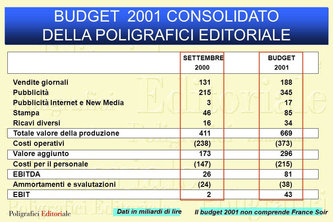 Dati in miliardi di lire Il budget 2001 non comprende France Soir