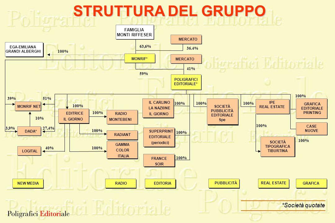 STRUTTURA DEL GRUPPO *Società quotate FAMIGLIA MONTI RIFFESER 63,6%