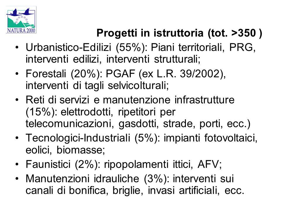 Progetti in istruttoria (tot. >350 )