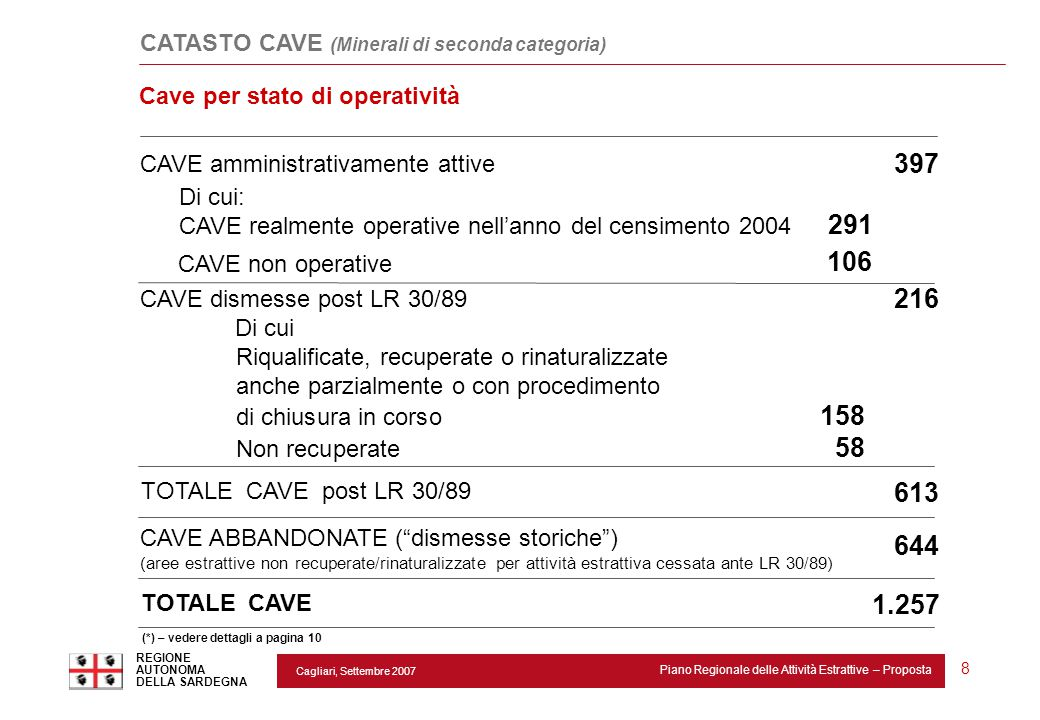 CATASTO CAVE (Minerali di seconda categoria)