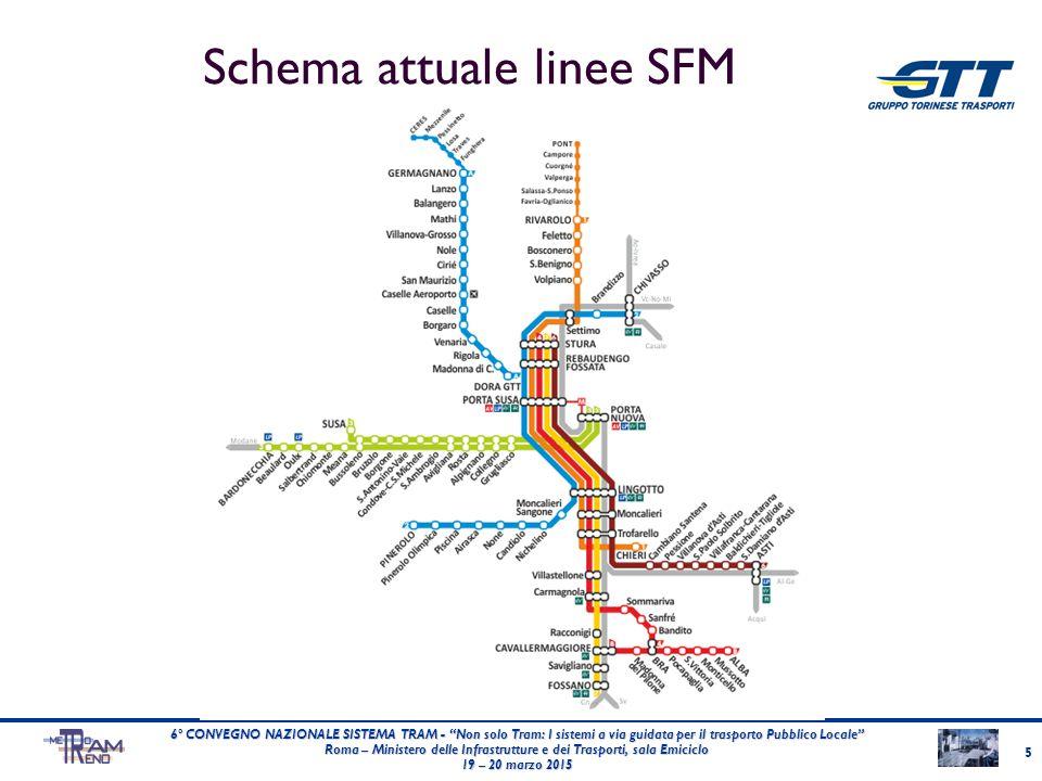 Schema attuale linee SFM