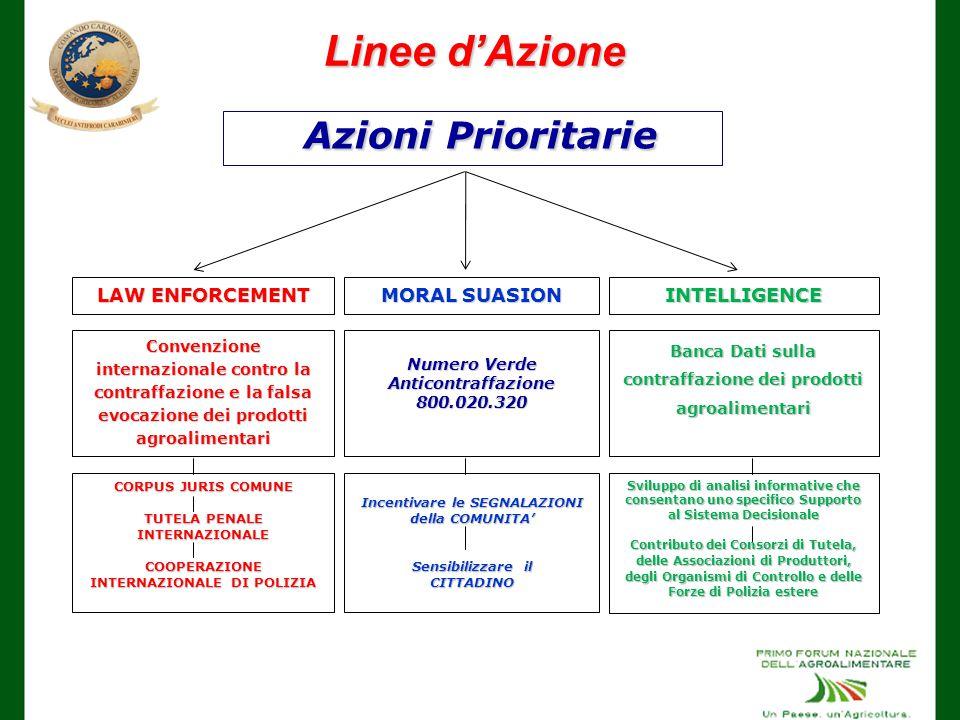 Azioni Prioritarie Linee d'Azione LAW ENFORCEMENT MORAL SUASION