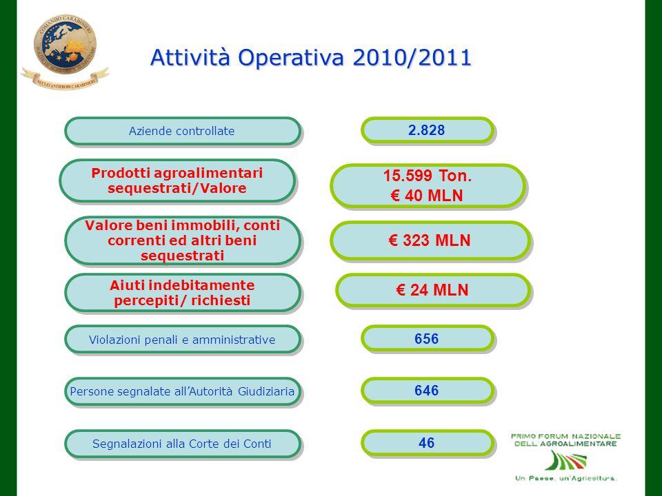 Attività Operativa 2010/2011 15.599 Ton. € 40 MLN € 323 MLN € 24 MLN